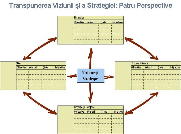 Transpunerea Viziunii si a Strategiei