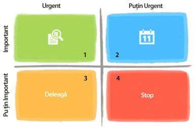 matricea important urgent