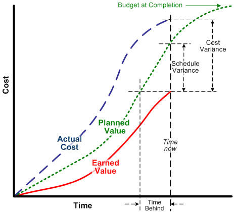 earned value s curve