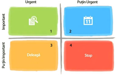 important urgent time matrix